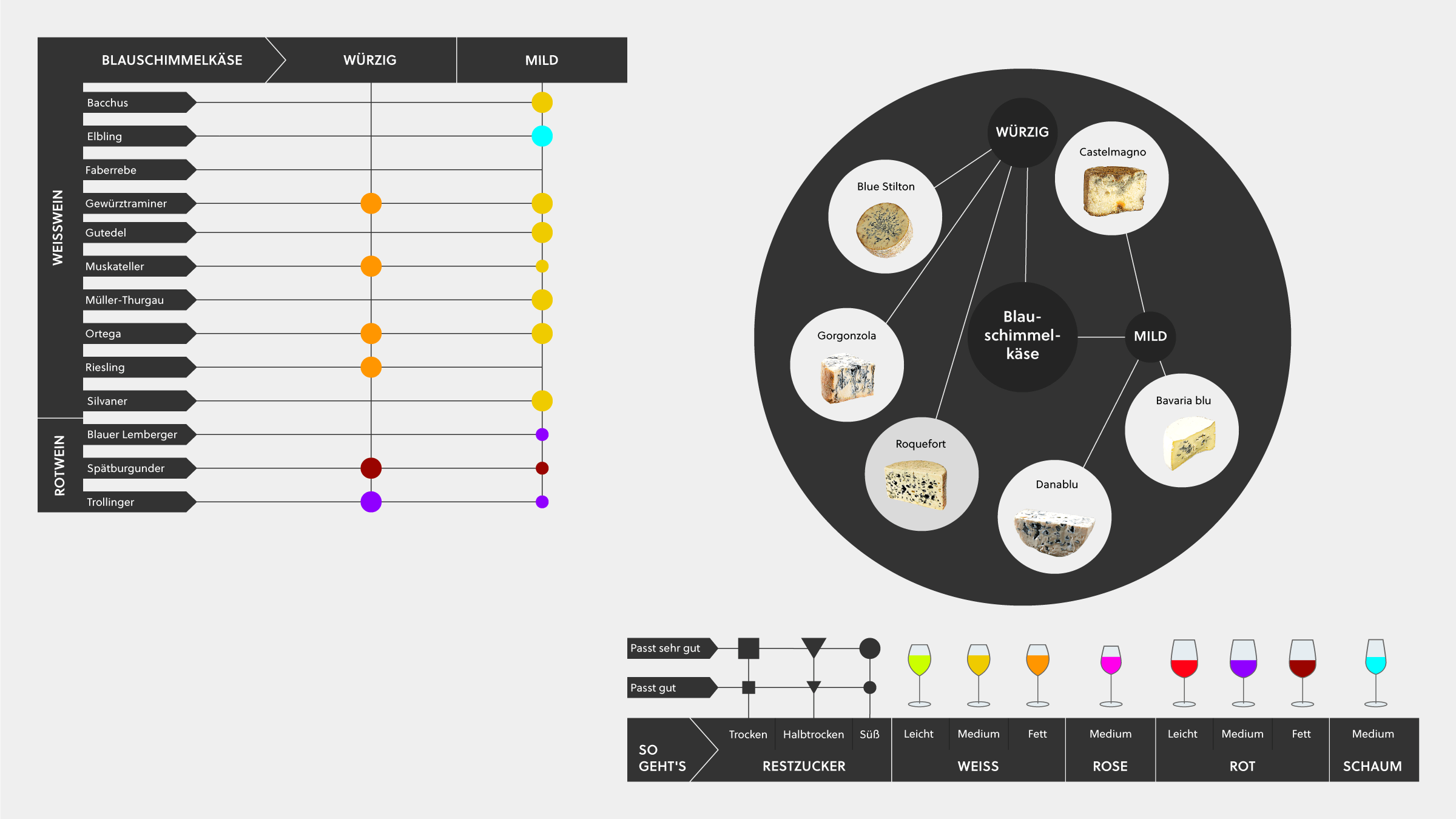 Wein und Käse Infografik mit Tipps, deutschen Wein mit verschiedenen Blauschimmelkäsen zu kombinieren.