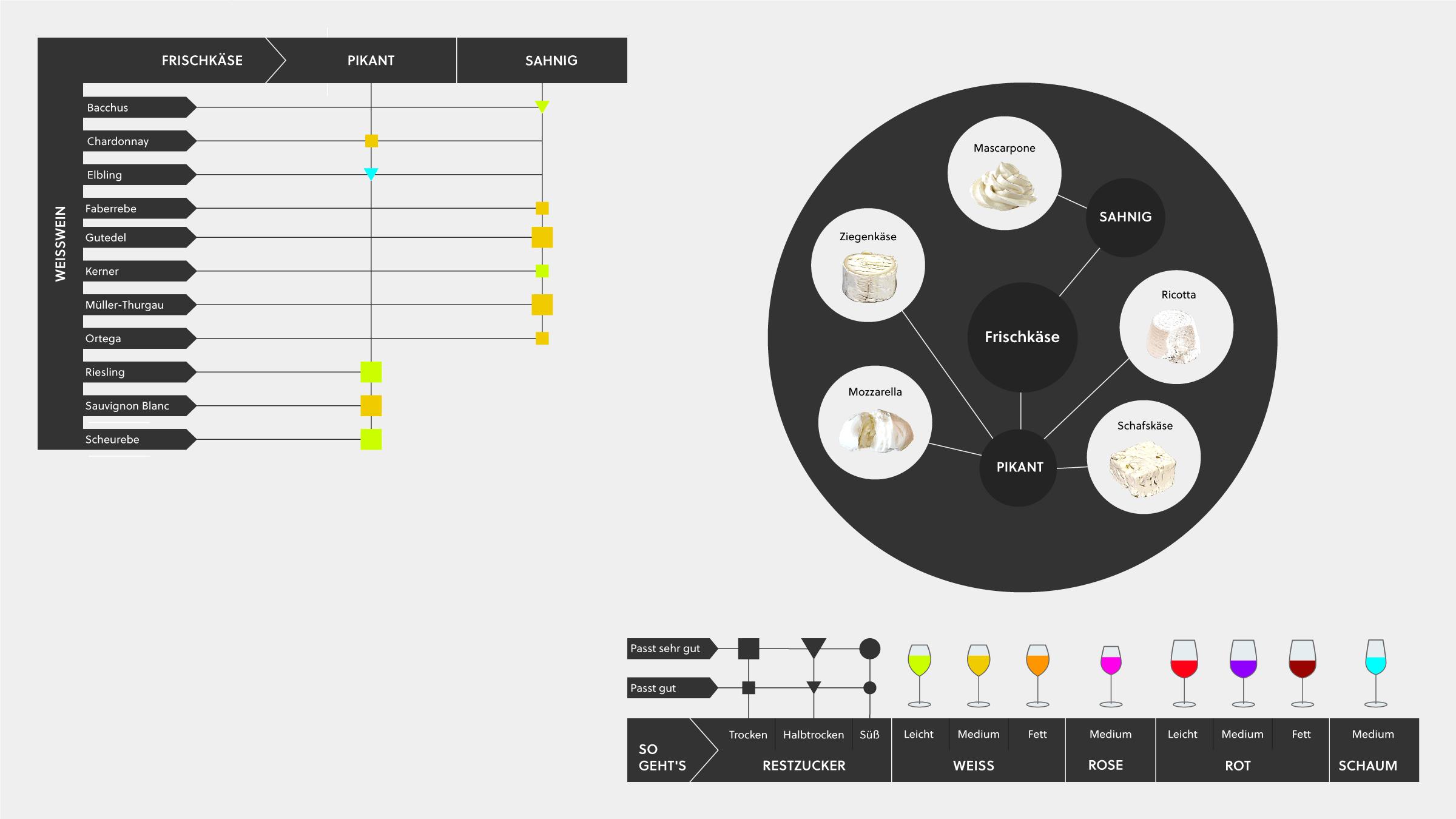 Wein und Käse Infografik mit Tipps, deutschen Wein mit verschiedenen Frischkäsen zu kombinieren.