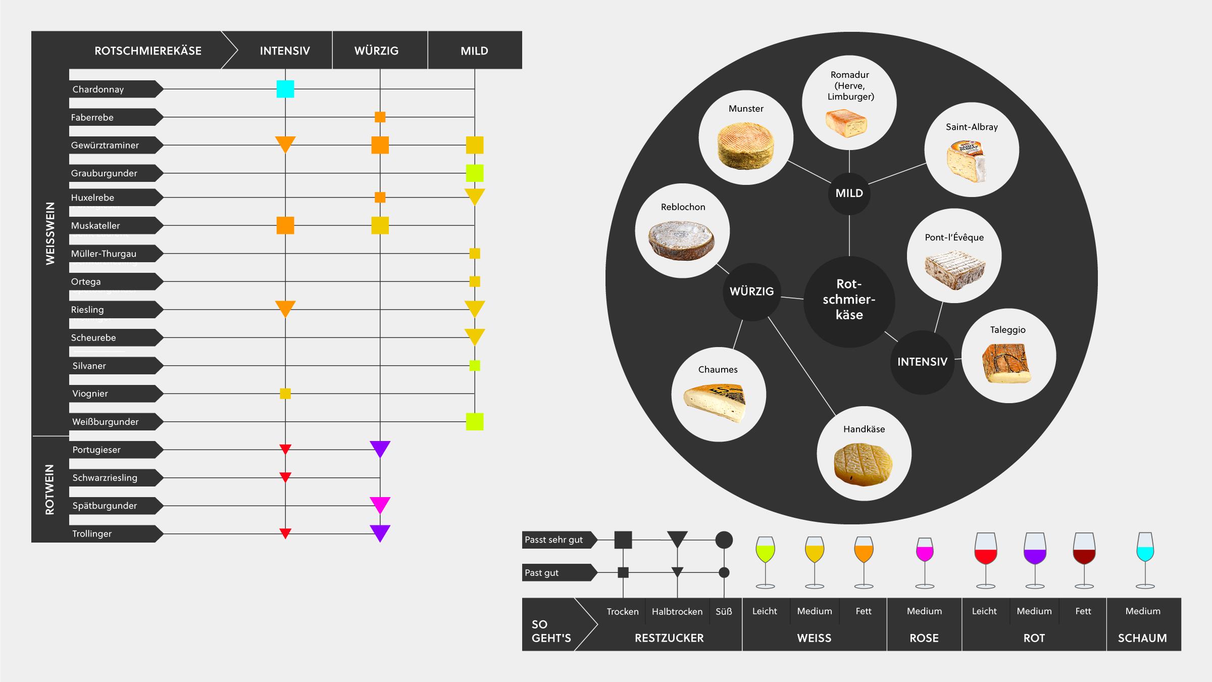 Wein und Käse Infografik mit Tipps, deutschen Wein mit verschiedenen Rotschmierkäsen zu kombinieren.