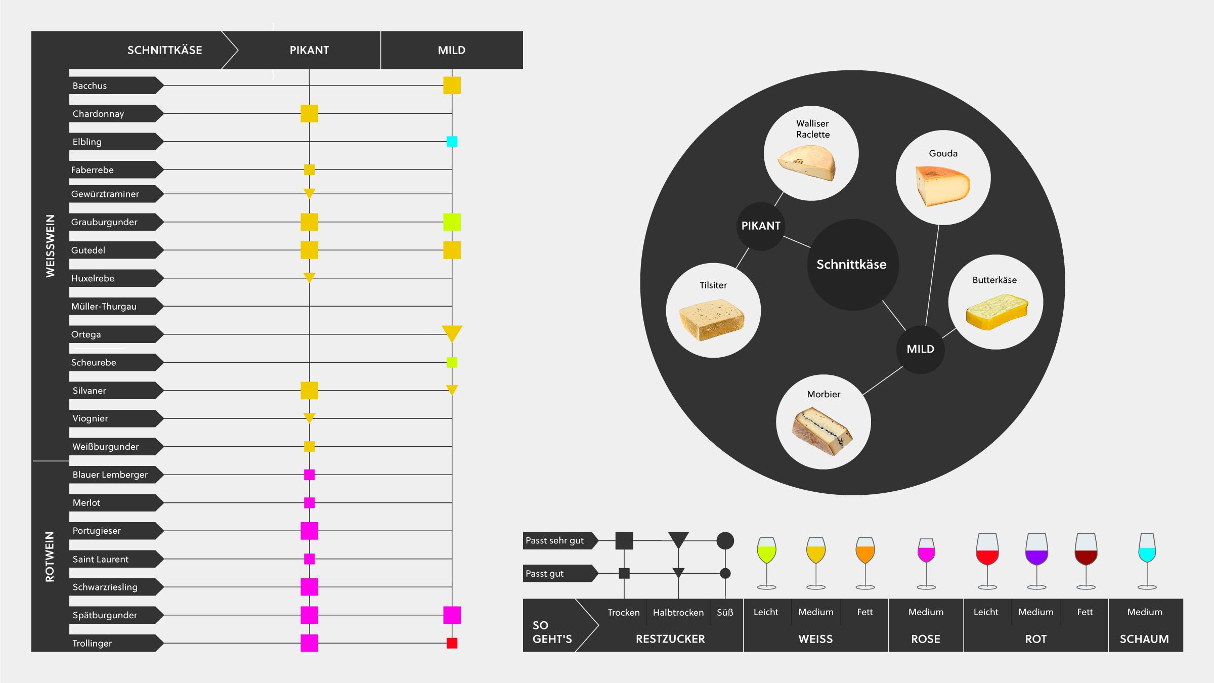 Wein und Käse Infografik mit Tipps, deutschen Wein mit verschiedenen Schnittkäsen zu kombinieren.